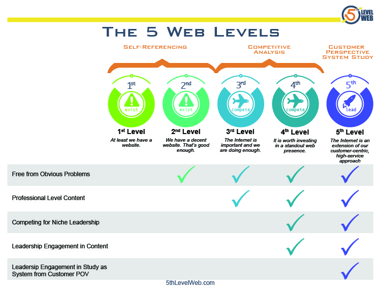 Quick Chart to the 5 Web Levels