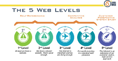 5 Levels of the Web Chart